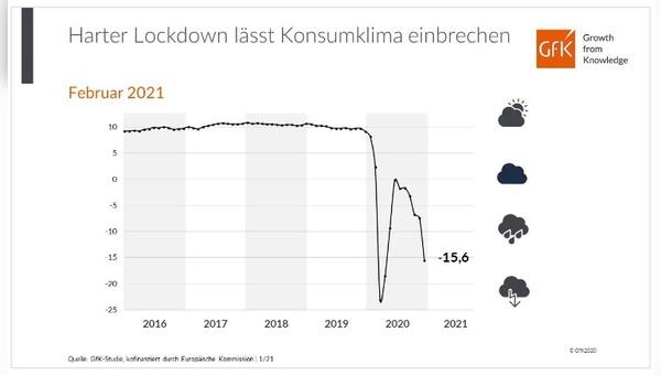 Das Konsumklima hat sich verschlechtert