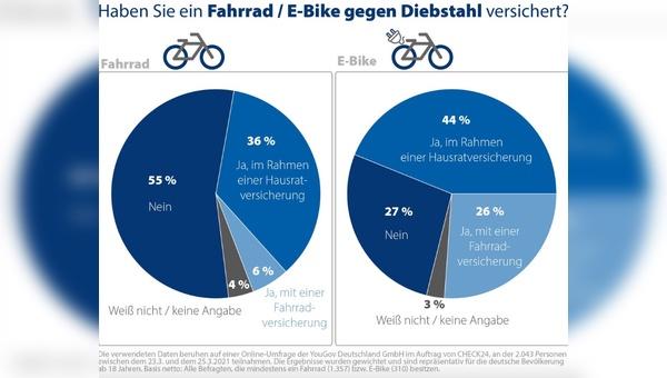Viele Fahrraeder und E-Bikes sind nicht gegen Diebstahl versichert.