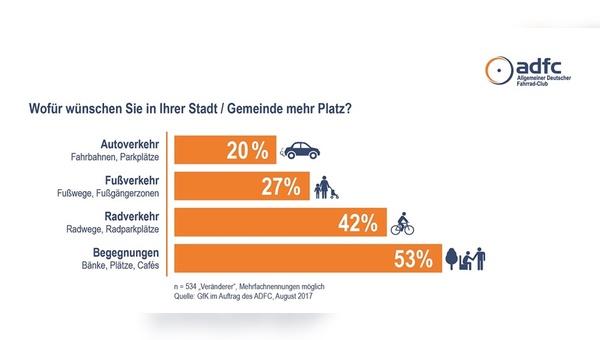 Viele Menschen wünschen sich mehr Raum für Begegnungen - und den Radverkehr