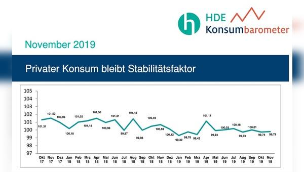 Grafik: Handelsverband Deutschland