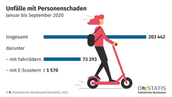 1570 Unfälle mit E-Scooter hat die Polizei zwischen Januar und September 2020 aufgenommen.