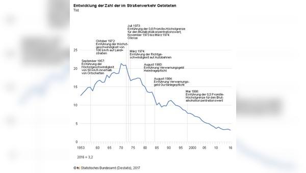 Insgesamt ging die Zahl der Verkehrstoten seit den 70er Jahren deutlich zurück.