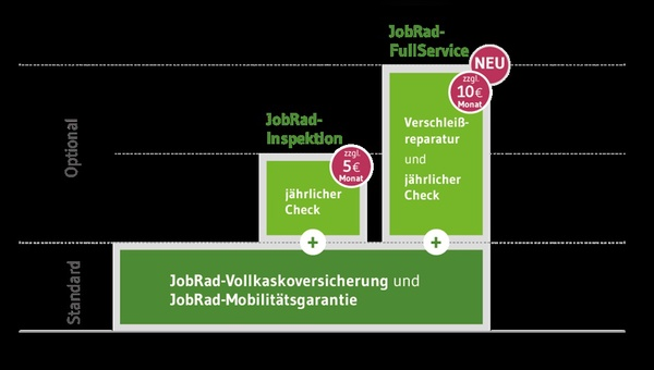 Künftig gibt es drei Optionen für das JobRad-Leasing.