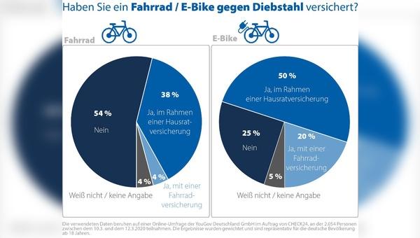 Bei E-Bikes liegt der Anteil der versicherten Fahrzeuge deutlich höher als bei Fahrrädern.