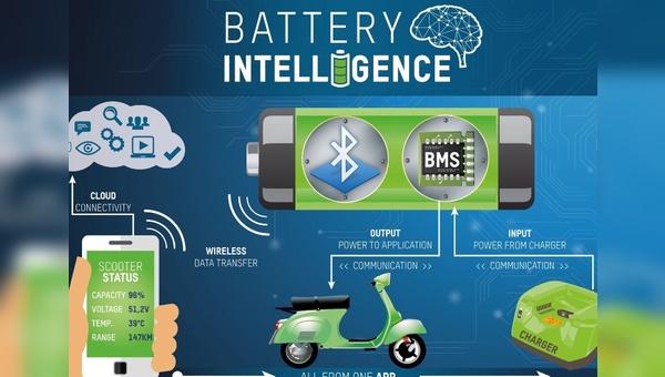 Kabellose Verbindung zwischen E-Bike und Smartphone