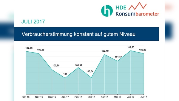 Quelle: Handelsblatt Research Institute, HDE