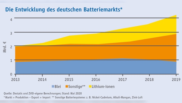 Der Batteriemarkt wächst stark.