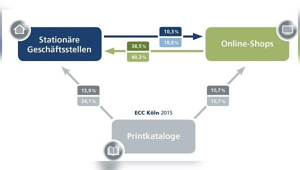 Lesebeispiel: 38,5 % der Käufe im stationären Geschäft geht eine Recherche in Online-Shops voraus. Diese Käufe entsprechen einem Umsatzanteil von 40,3 %.