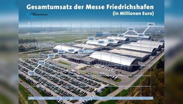 Der Rekordumsatz aus dem Vorjahr ist bei der Messe Friedrichshafen in Sichtweite.