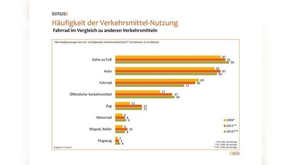Quelle: www.adfc.de/monitor