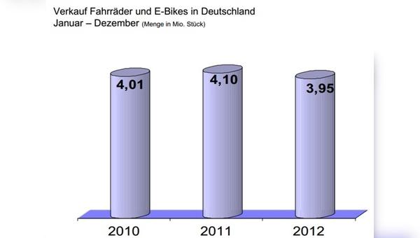 In Deutschland wurden im vergangenen Jahr wieder weniger als 4 Millionen Fahrräder verkauft