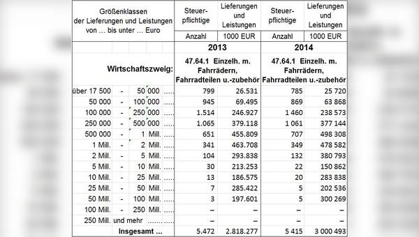 Umsatzsteuerstatistik 2013-2014