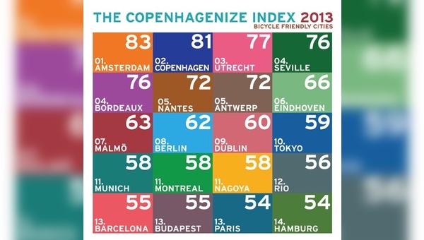 Copenhagenize Index 2013