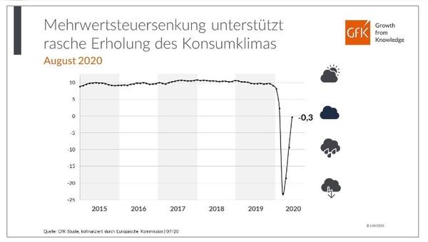 V-förmige Entwicklung des Konsumklimas in Corona-Zeiten.