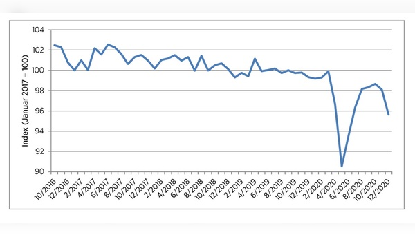 Der Trend bei der Konsumstimmung zeigt nach unten.