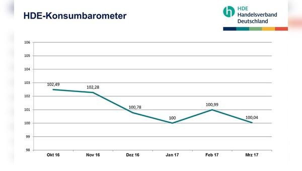 Das Konsumbarometer zeigt einen leichten Rückgang in der Verbraucherstimmung.
