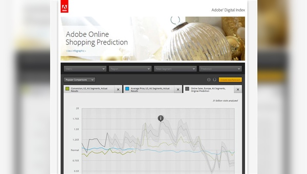 Adobe Digital Index 2012
