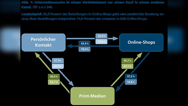 Multi-Channel-Effekte im B2B-Handel