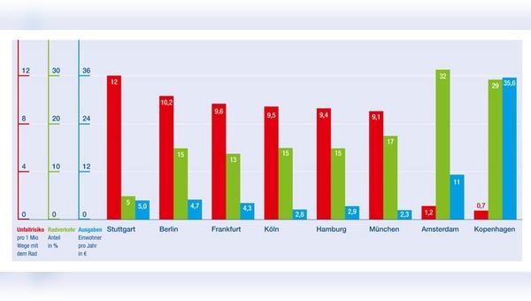 Unfallrisiko, Radverkehrsanteil und in Haushaltsplänen angegebene Ausgaben für den Radverkehr in den sechs größten deutschen Städten, Amsterdam und Kopenhagen