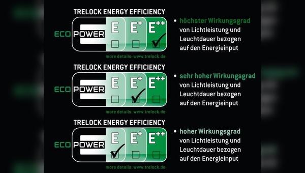 Energieeffizienz-Klassen bei LED-Leuchten von Trelock