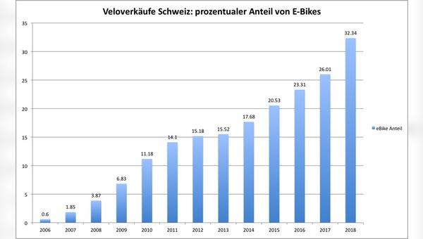 Anteil von E-Bikes in der Schweiz: eine steile Kurve nach oben.