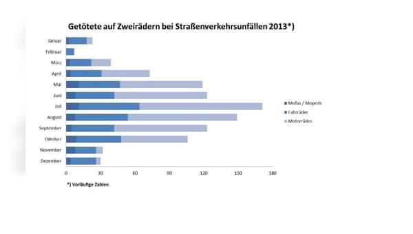 Verkehrsunfallzahlen für das Jahr 2013