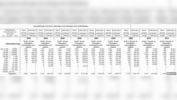 Umsatzsteuerstatistik 2003 - 2011
