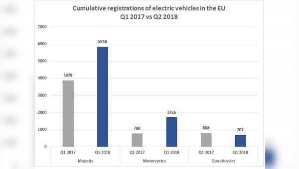Die Zulassungszahlen bei E-Zweirädern steigt EU-weit an.