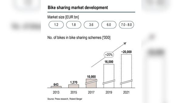 Wachstumsperspektiven für Bike Sharing