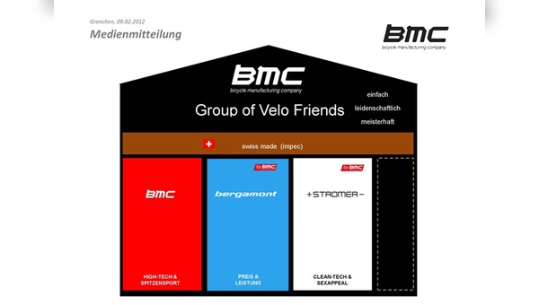 Marken-Organigramm der neu aufgestellten BMC-Group.