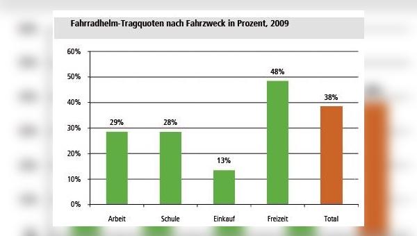 Helmtragequote in der Schweiz