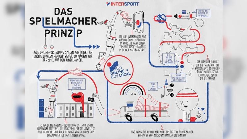 """Intersport setzt auf das """"Spielmacher-Prinzip"""""""