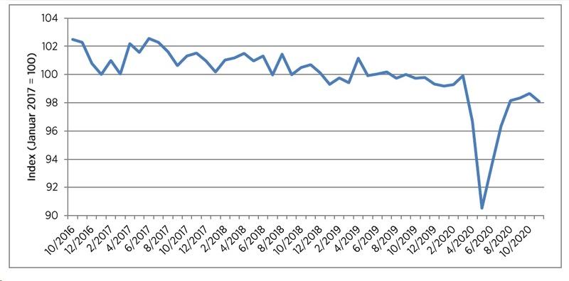 Nach einer Erholungsphase knickt die Verbraucherstimmung etwas ein.