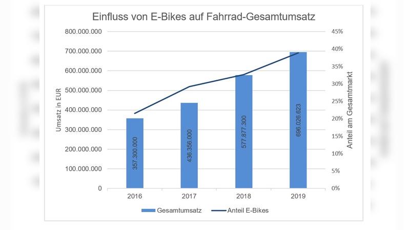 Die Bedeutung der E-Bike-Umsätze nimmt stetig zu.