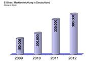 Die Verkaufszahlen für E-Bikes steigen weiter an