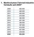 Das Marktvolumen in Oesterreich ist im vergangenen Jahr stark gestiegen.
