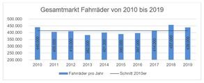 Die Verkaufszahlen haben sich über die Jahre hinweg in Österreich eingependelt.